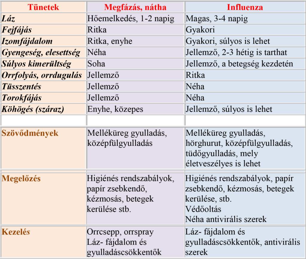 paraziták és arthrosis
